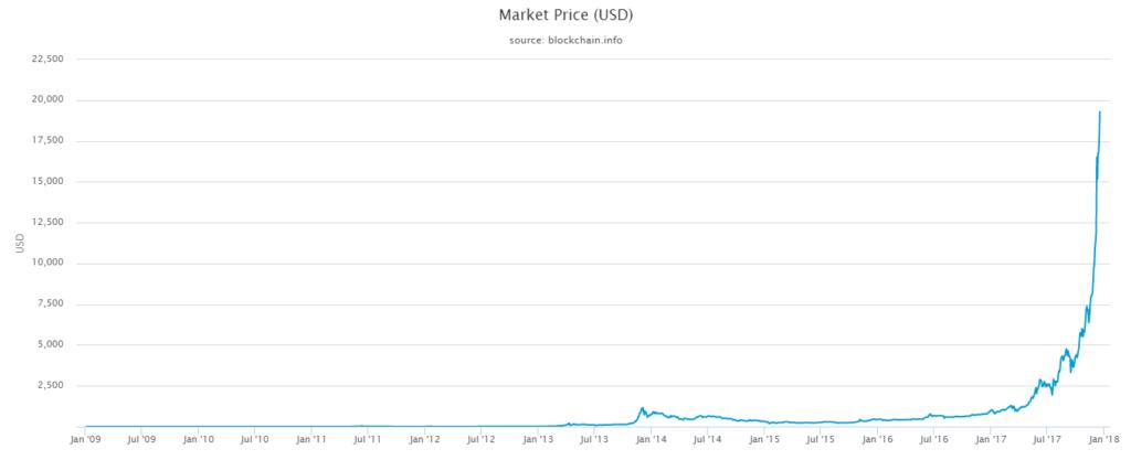 نمودار قیمت بیت کوین (برحسب دلار)