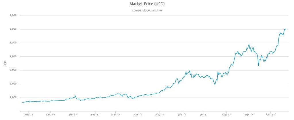 بیتکوین- بلاکچین- نمودار قیمت