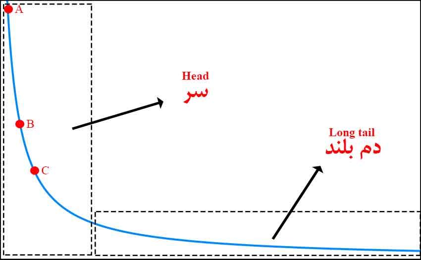 نمودار دمبلند